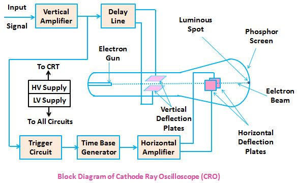 cro cathode ray oscilloscope working and applications diagram rh pinterest com