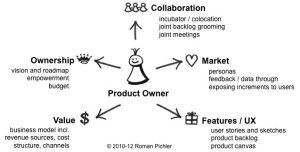 Agile Product Owner Role And Responsibilities Knowledgeblob Agile Software Development Writing User Stories Agile