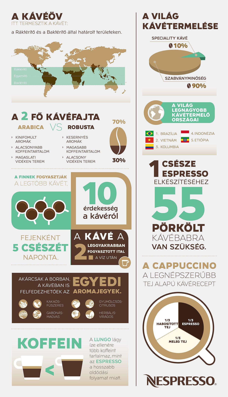 kave-napja-nespresso-infografika