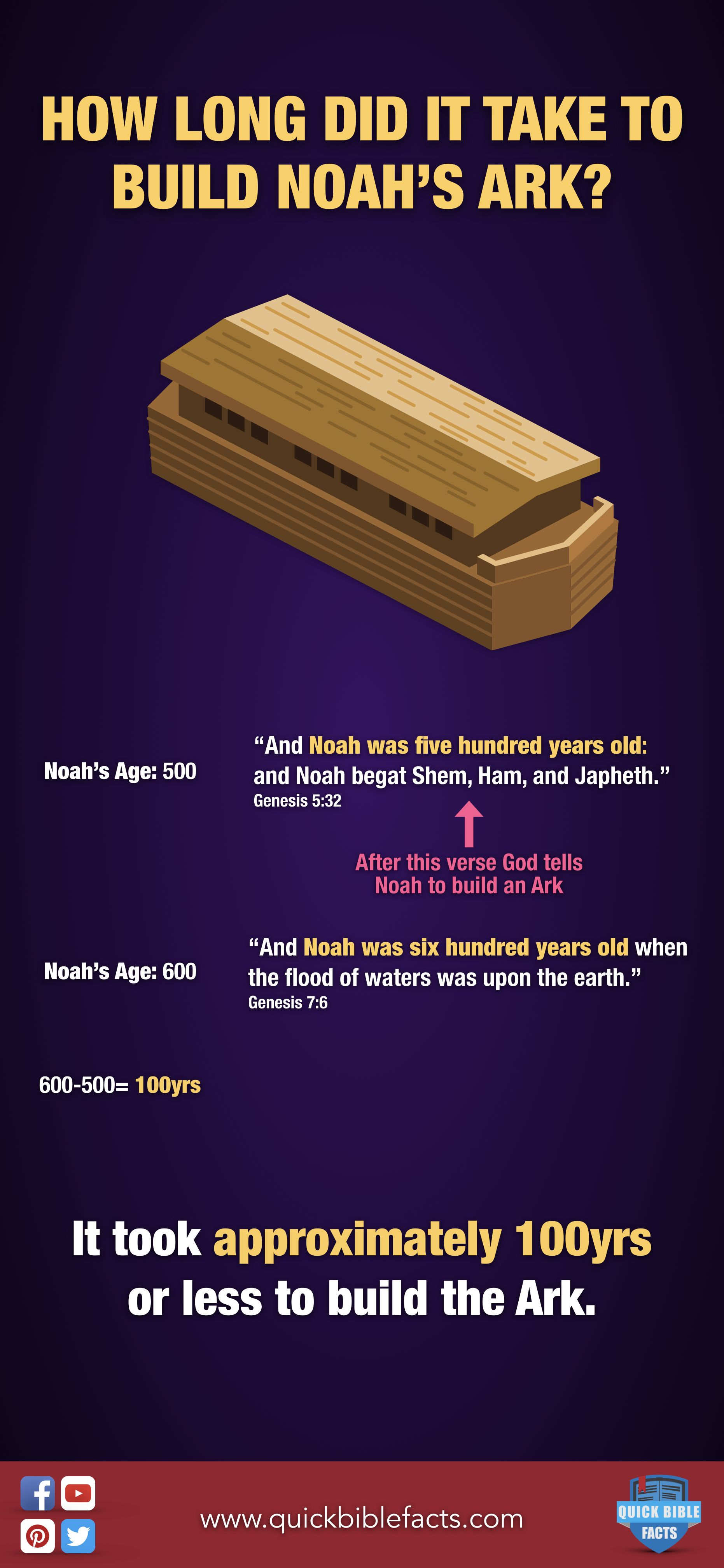 Noah Was 500yrs Or Older When The Command To Start Building The Ark Was Given Noah Was 600yrs Old When The Flood Started S Bible Facts Praise The Lords Facts