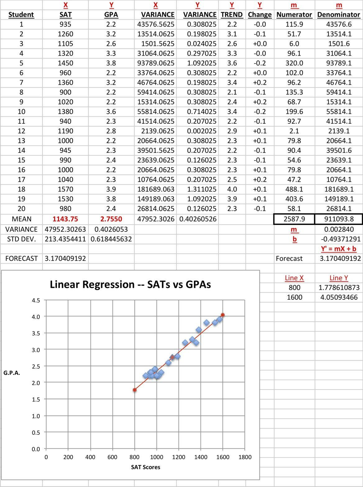 Y Mx B Worksheet How To Create A Brief Linear Regression