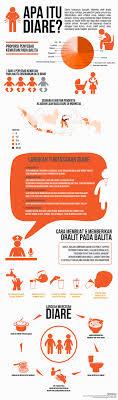 Apa itu diare?-- health infographic