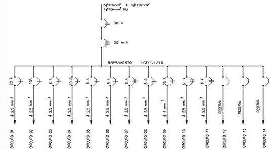 finalizando o diagrama do quadro de distribui u00e7 u00e3o