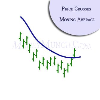 Forex price crosses moving averages