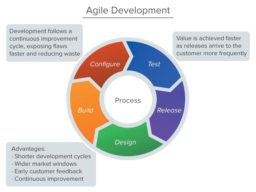 Agile Development Diagram