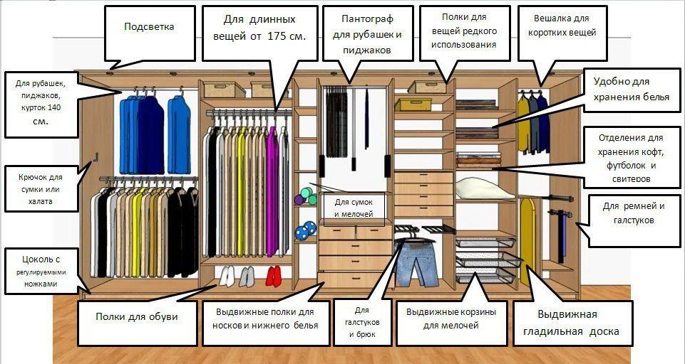 Гардеробные комнаты – дизайн проекты. Как составить дизайн проект | Строительный портал