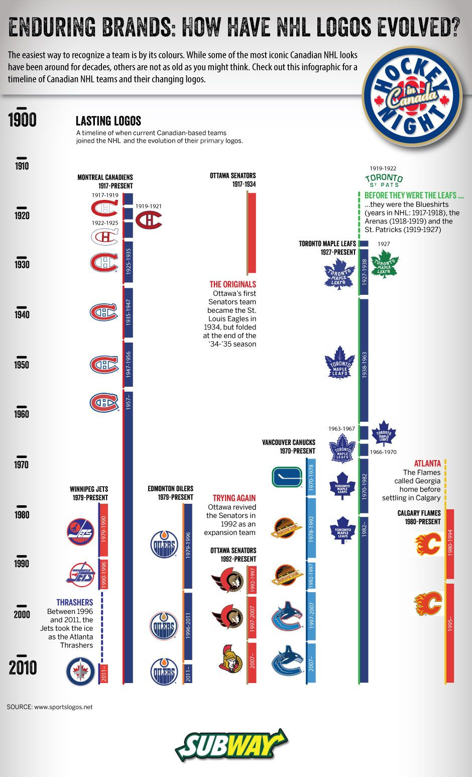 NHL logos for the current Canadianbased teams have gone