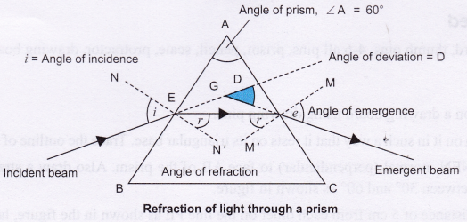 ncert-class-10-science-lab-manual-refraction-prism-1