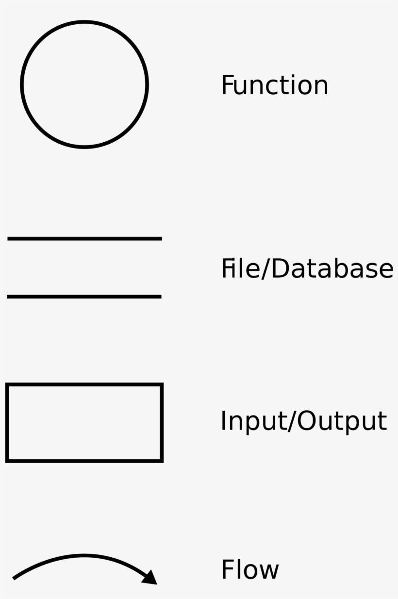 The 28 Best Data Flow Diagram Tool Open Source Samples
