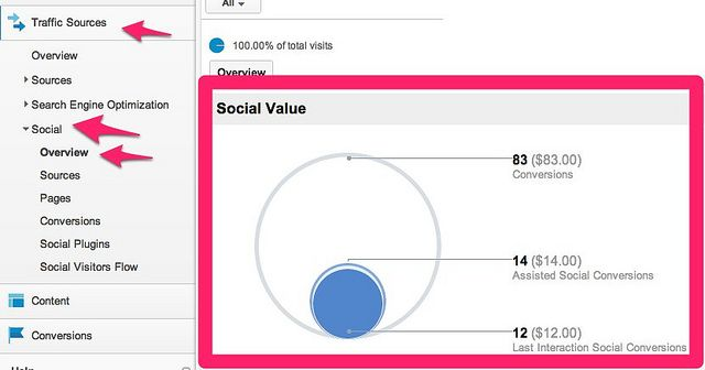 How to measure if social media marketing is working for you