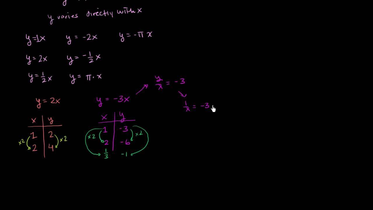 Direct And Inverse Variation School Pinterest Algebra And School