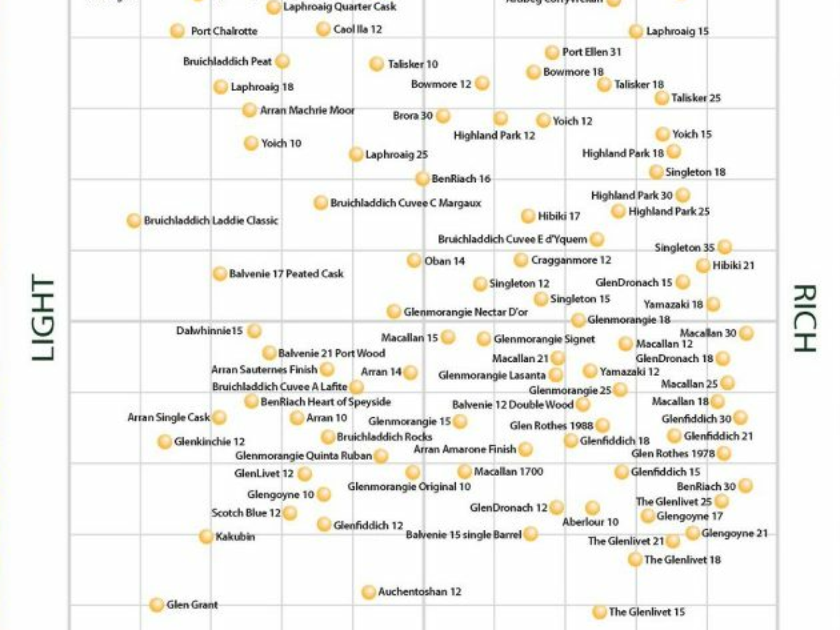The definitive single malt whisky flavor map eater seattle also eat drink and be rh pinterest