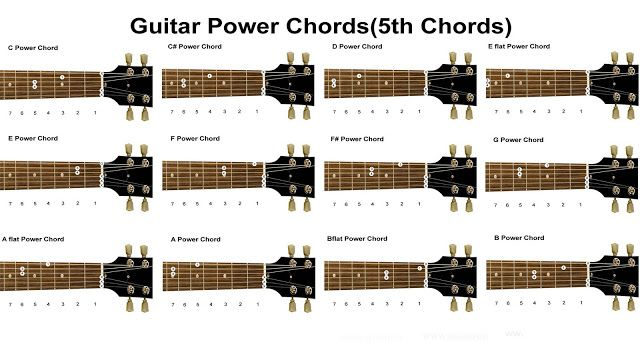 Learning Power Chords Chart (South Shields Guitar Lessons) | Power ...