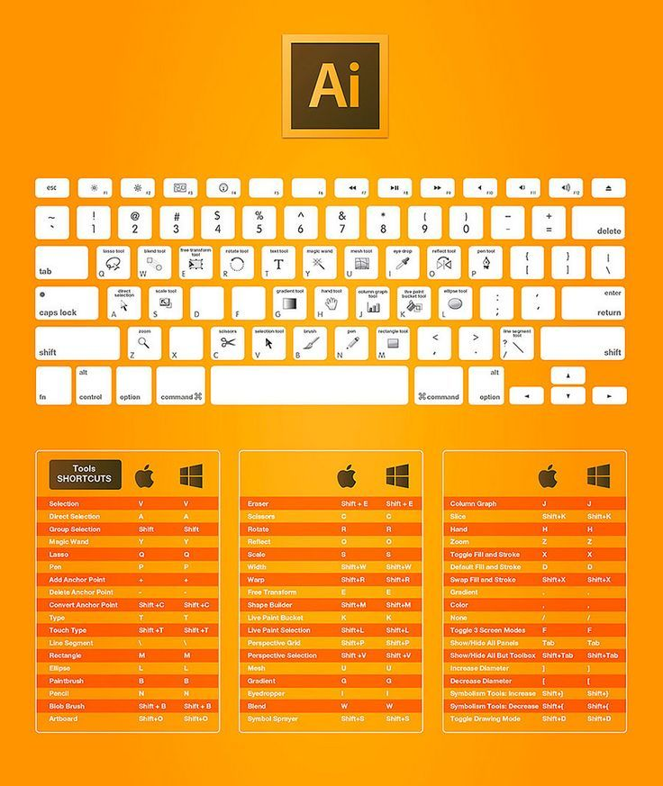 Illustrator Shortcuts Keyboard Shortcuts In Illustrator That Will Make Your Job Easier Adobe Illustrator Shortcuts Photoshop Keyboard Adobe Design