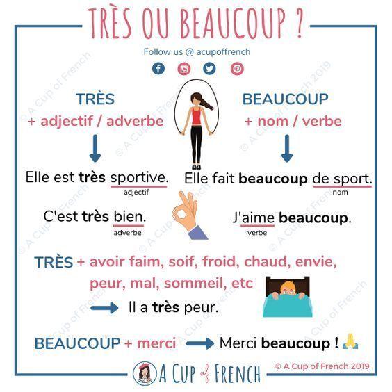 très ou beaucoup ? | L'éducation française, Mots français ...