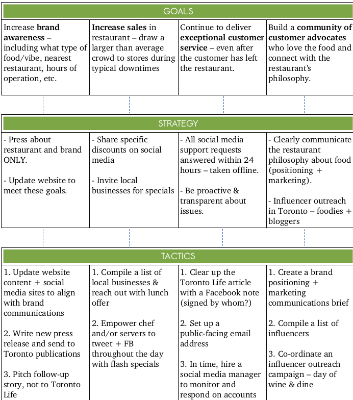 Simple Social Media Strategy Template Marketing Plan
