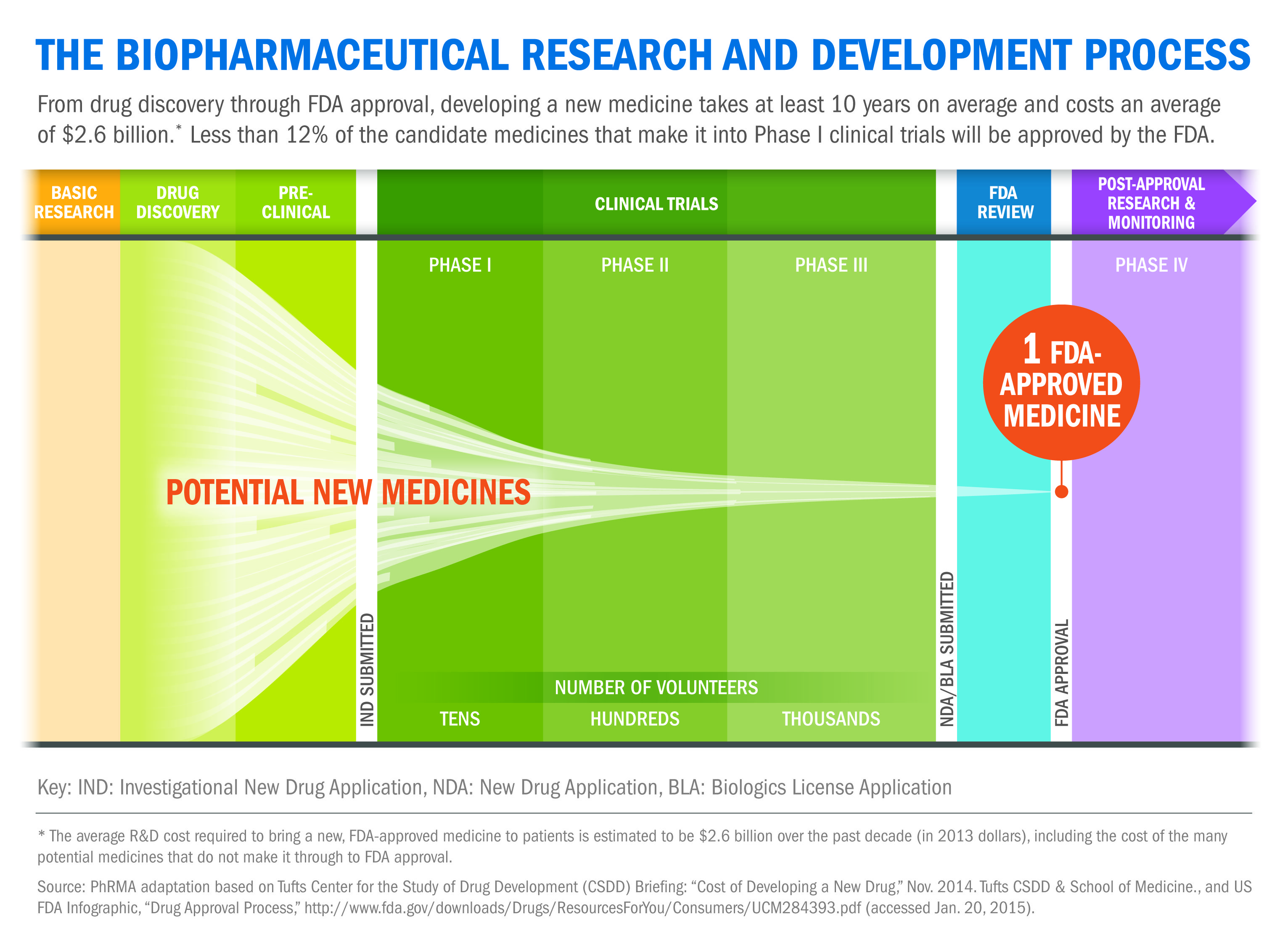 17 Best images about Clinical trials on Pinterest   Medicine ...