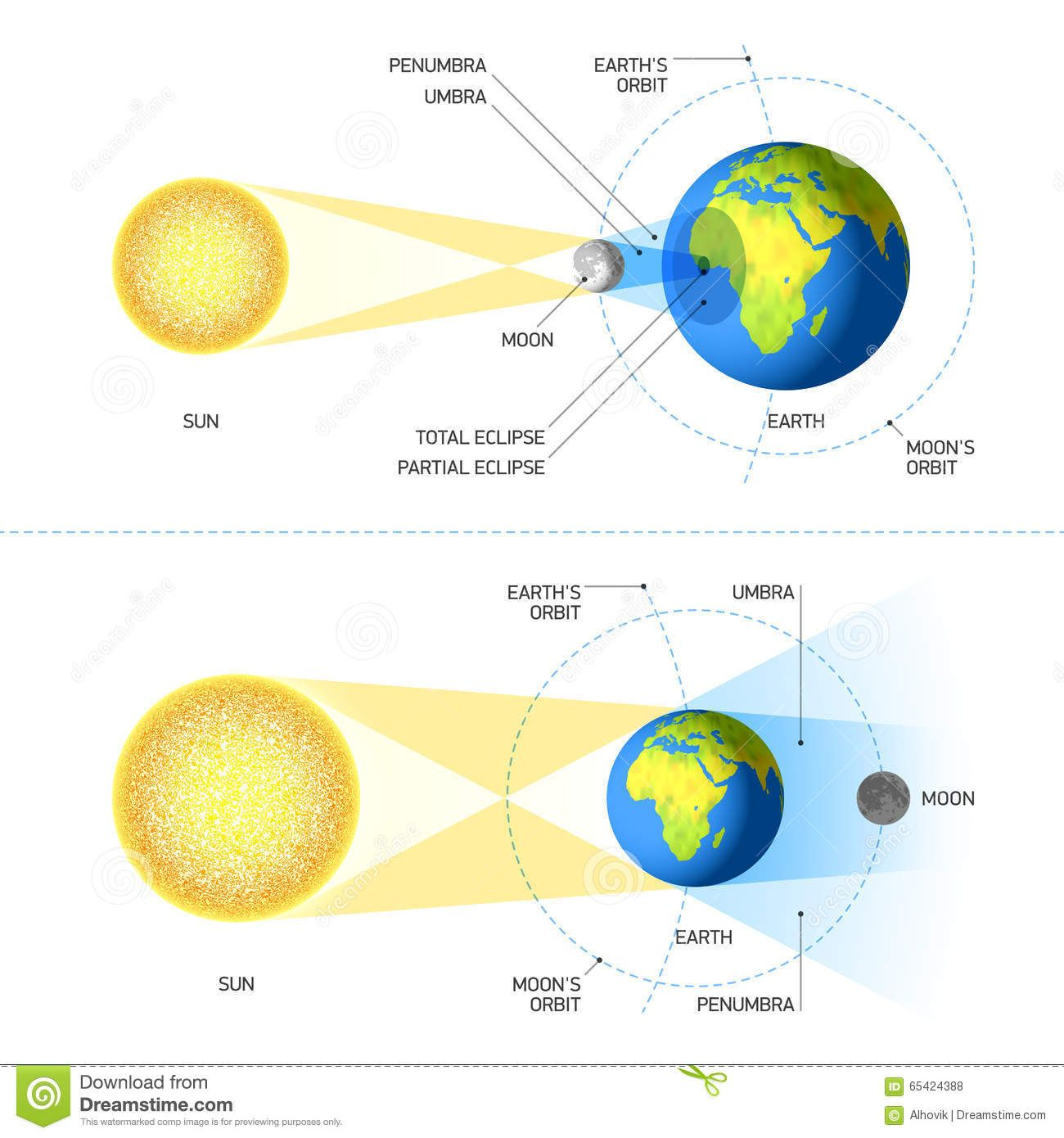 Solar And Lunar Eclipses Stock Vector Illustration Of Lunar 65424388 Solar And Lunar Eclipse Lunar Eclipse Solar Eclipse