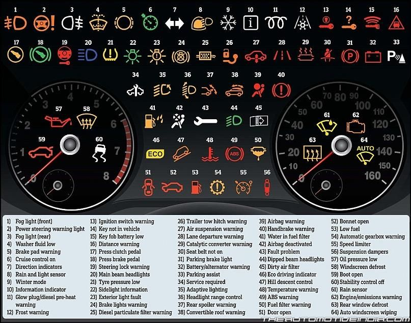 Dashboard Warning Lights And What They Mean Car Hacks Car Facts Car Care Tips