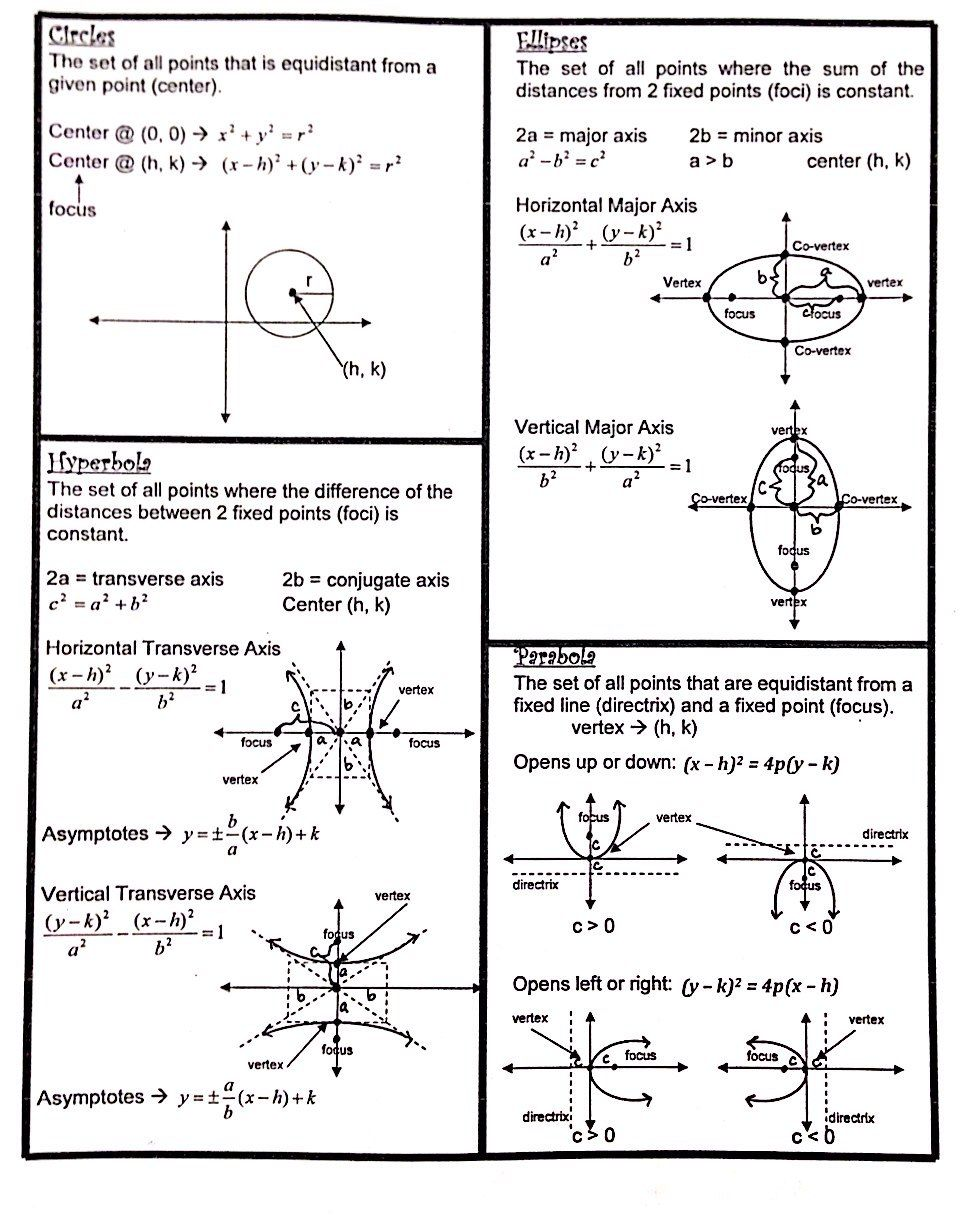 Uncategorized Conic Sections Worksheet conic sections formulas sheet precal fun pinterest math and sheet