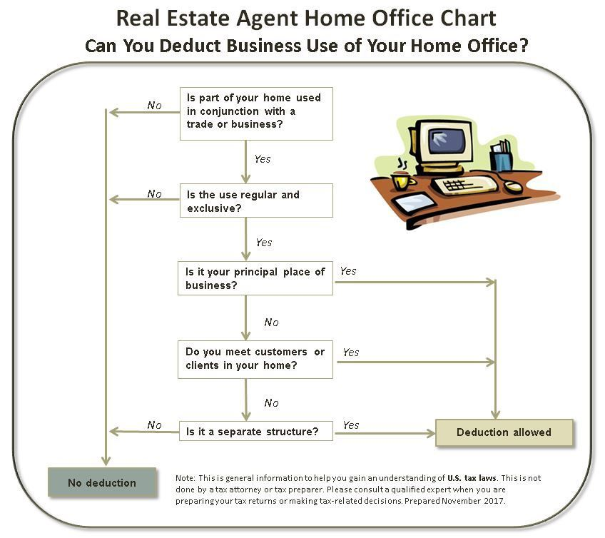 Real Estate Agents:Can You Deduct Your Home Office?