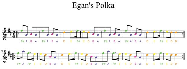 How To Read Music Symbols In Piano Google Search Piano