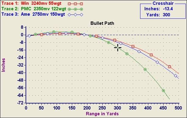 Ballistics  Caliber Path Comparison    X