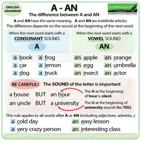 The difference between A and AN in English - Grammar Rules ...