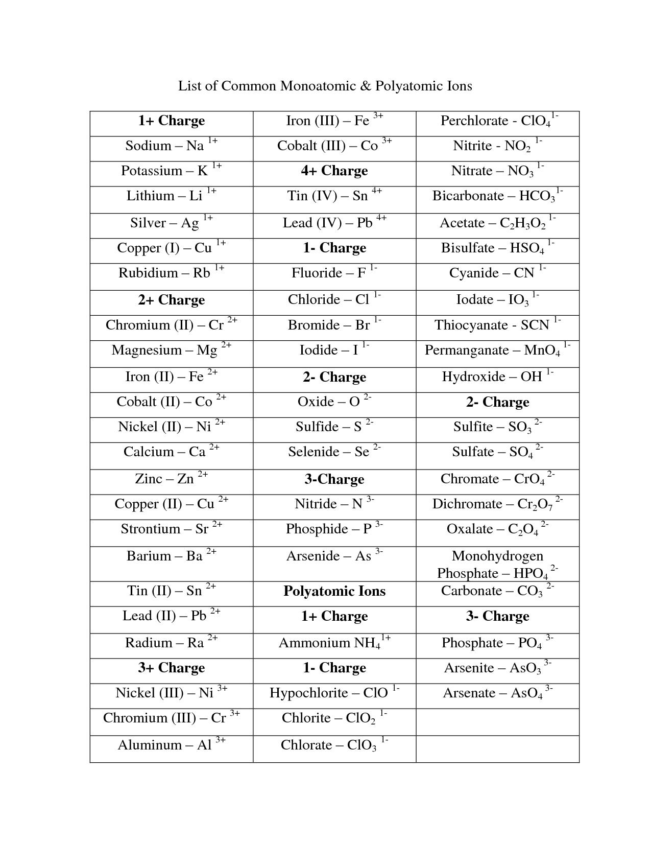 Ba Chemistry Periodic Table