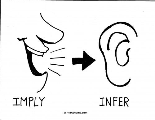 Illustration of imply vs infer #grammar #imply #infer #