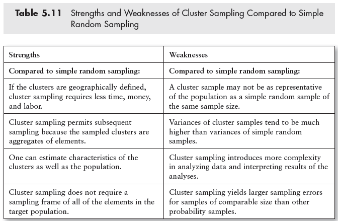 sample strengths and weaknesses