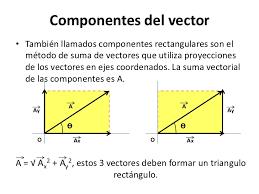 Resultado De Imagen Para Imagenes De Suma De Vectores Metodo Rectangular Line Chart Chart