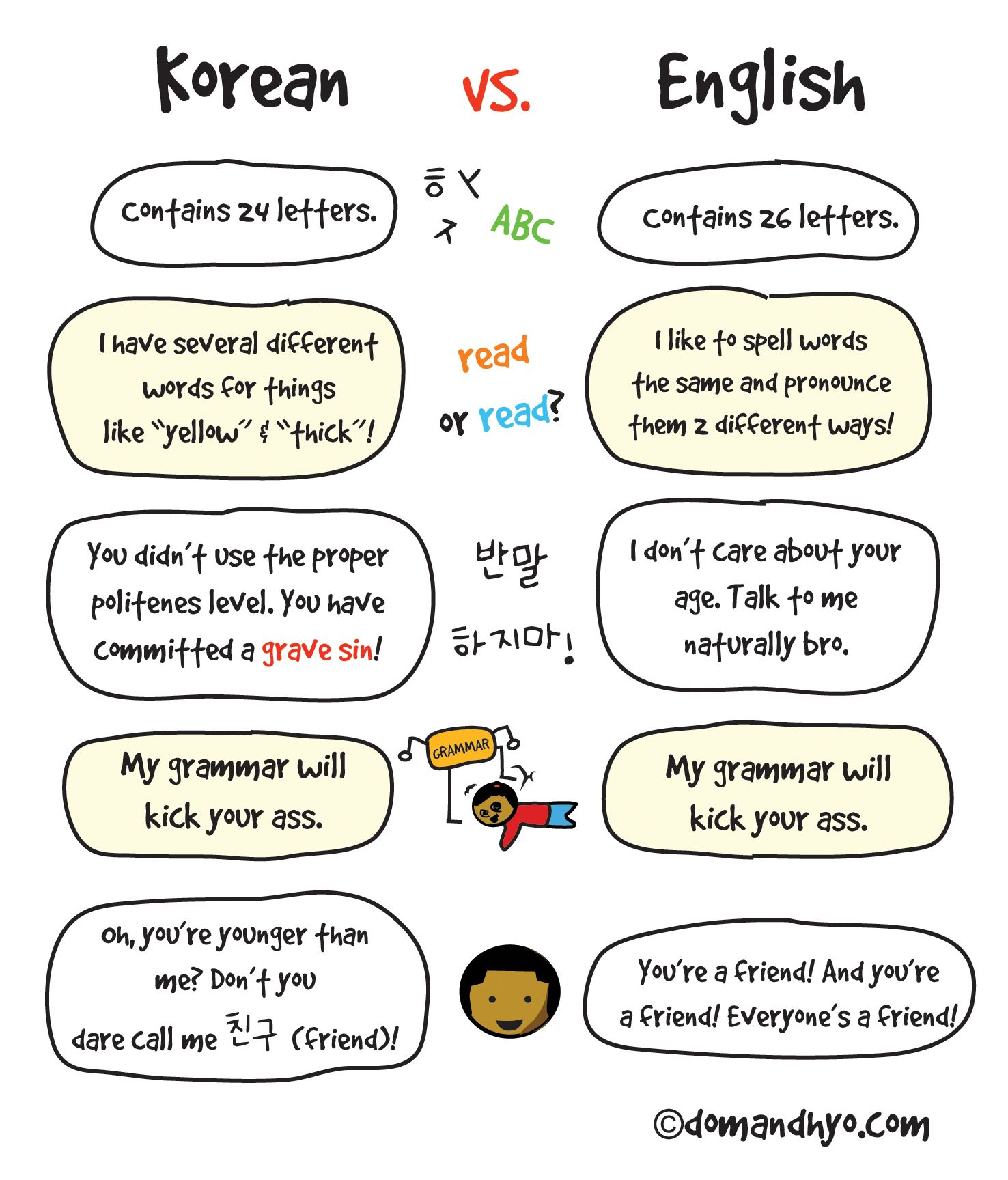 Korean Vs English