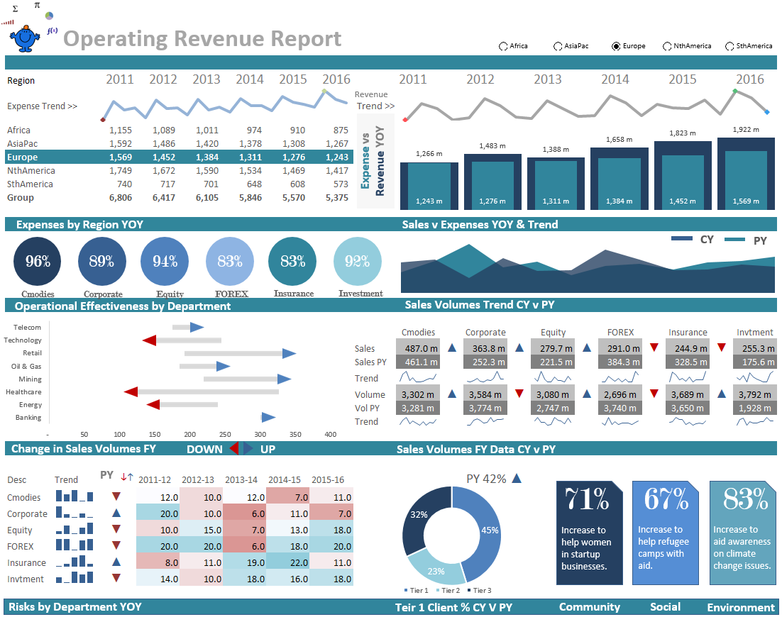 an operations excel dashboard with some excel infographics ideas