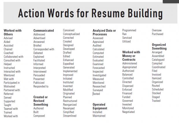 writing a power resume