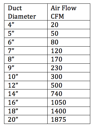 Information and guidance on how to select duct sizes and the amount
