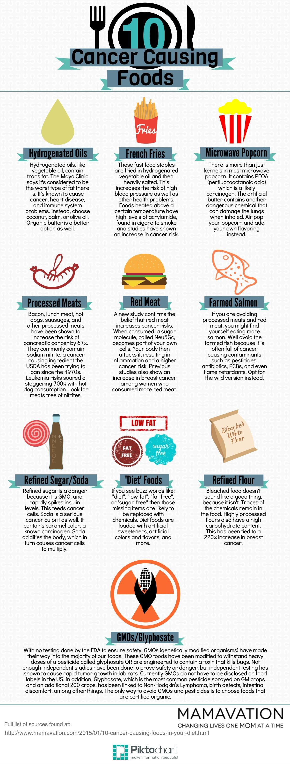 10 Cancer Causing Foods You're Probably Eating I would personally want to  avoid all meat dairy and eggs but this is a great list that definitely  focuses on ...