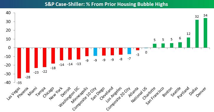 Images of Housing Bubble Crash - #rock-cafe