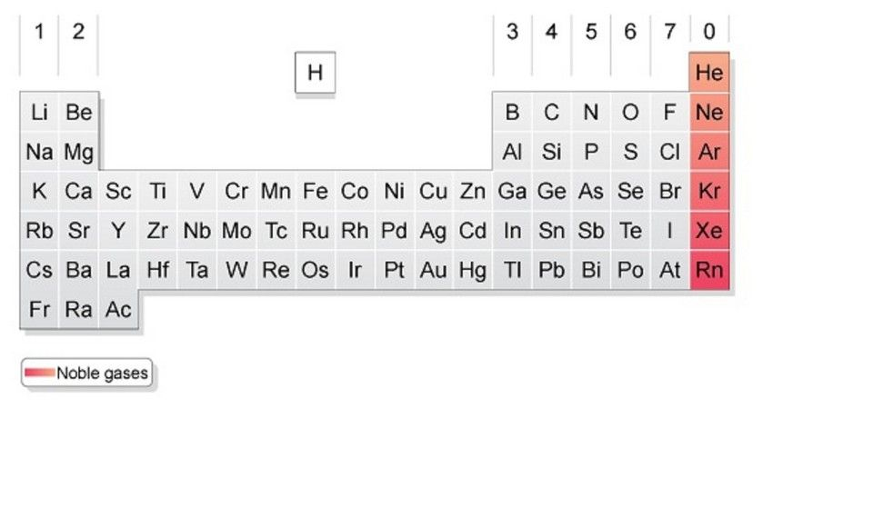 Not so noble after all stuff i wrote pinterest gcse bitesize the modern periodic table urtaz Image collections
