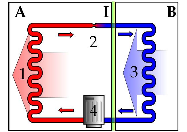 Refrigerator Cycle Air Source Heat Pumps Wikipedia The Free Encyclopedia Heat Pump Heating Cooling Energy Efficiency