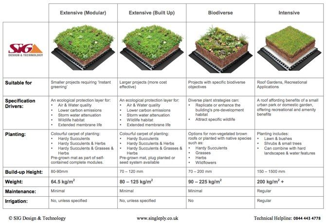 Green Roof Types And Weight Comparison Guide Click For