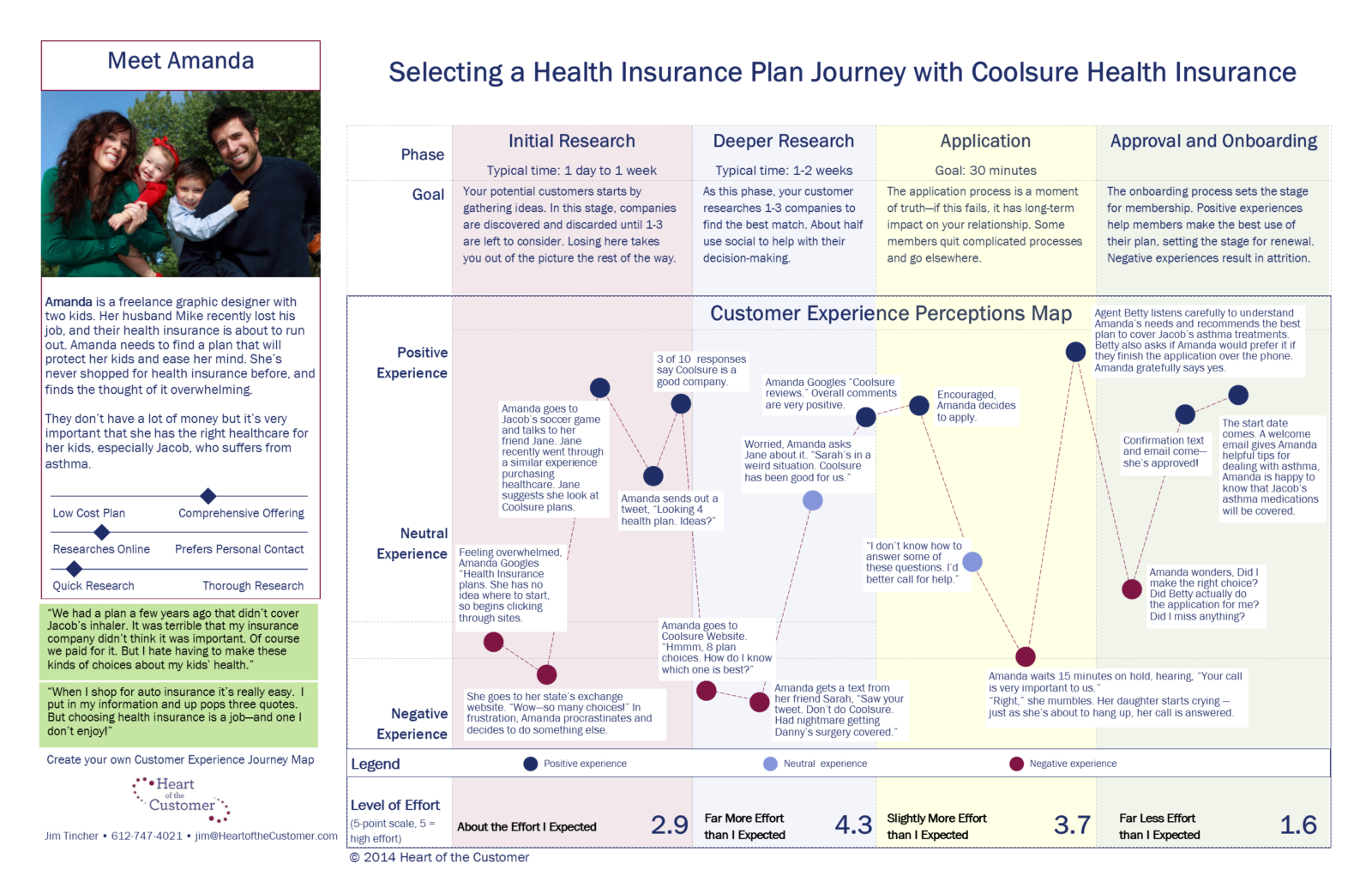 A Customer Journey Map Is A Story Customer Journey Mapping