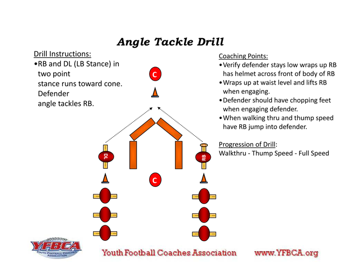 Angle Tackle Football workouts, Football drills, Youth