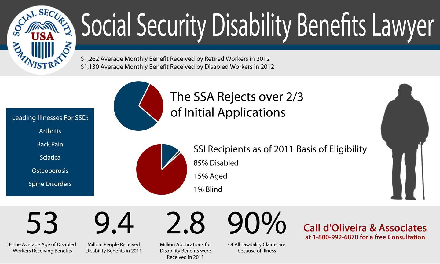 Social Security Disability Benefits Lawyer Infographic From D