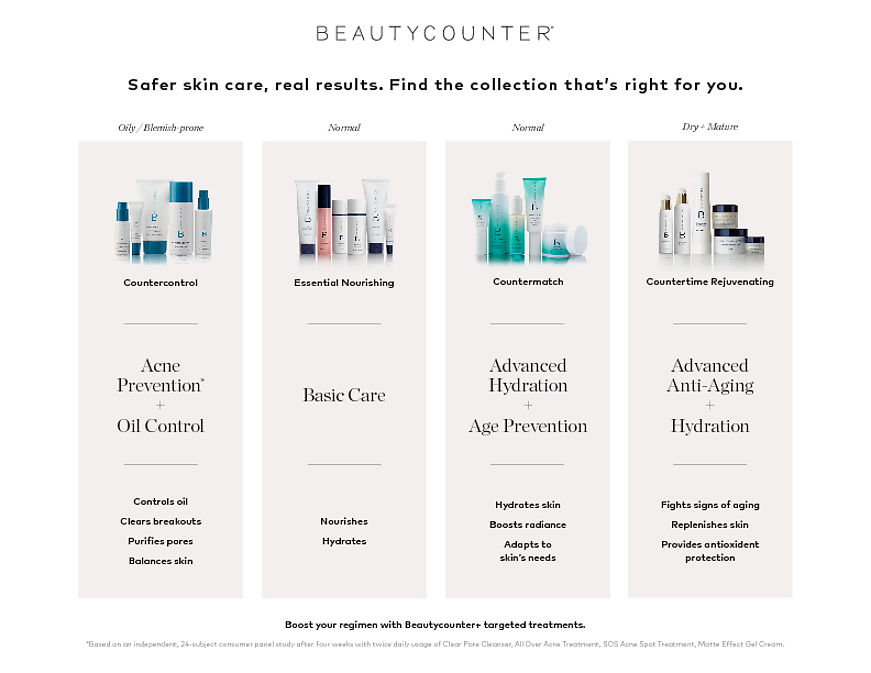 Take The Beautycounter Skin Care Quiz To Determine What Safer Skin Care Regimen Is Best For You Beatycounter Skin Skin Care Quiz Safe Skincare Beautycounter