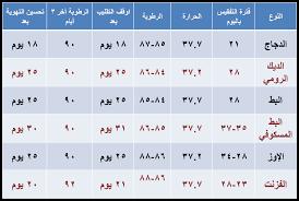 مدة تفقيس بيض الدجاج في الفقاسة Recherche Google Periodic Table Diagram