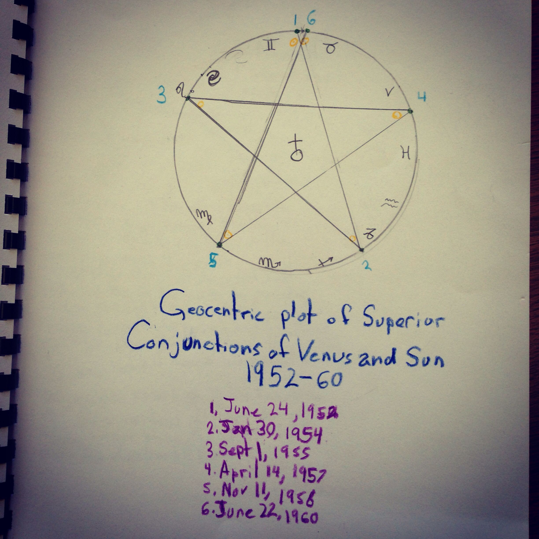 7th Grade Geometry
