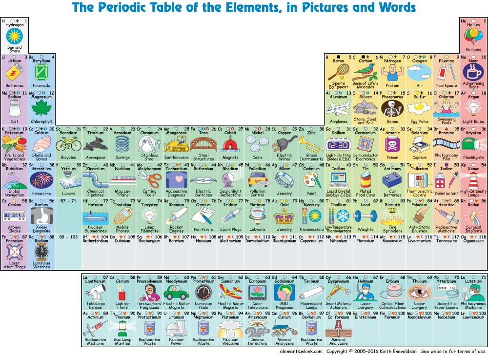 This awesome periodic table tells you how to actually use all this awesome periodic table tells you how to actually use all those elements science lesson plansscience urtaz Image collections