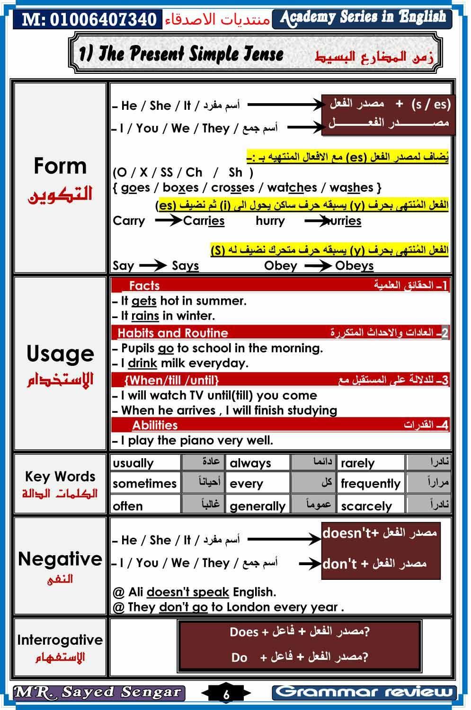 قواعد اللغة الانجليزية اسهل طريقة English Vocabulary Words English Language Teaching Learn English Words