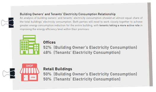 Users And Tenants Account For Up To 50 Of Electricity Consumption